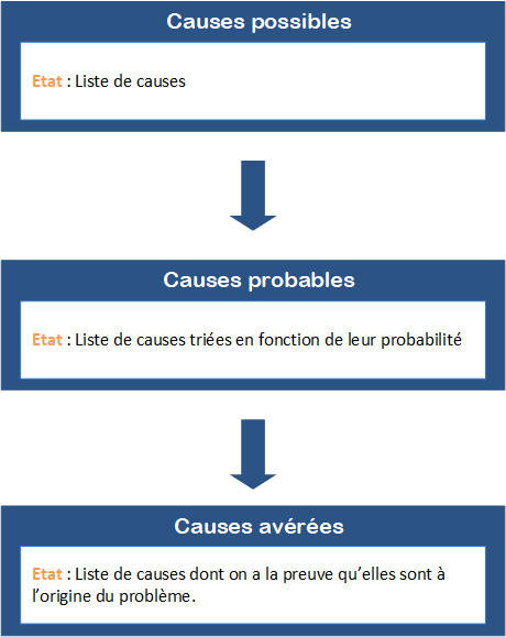 Cause probable, possible et avérée
