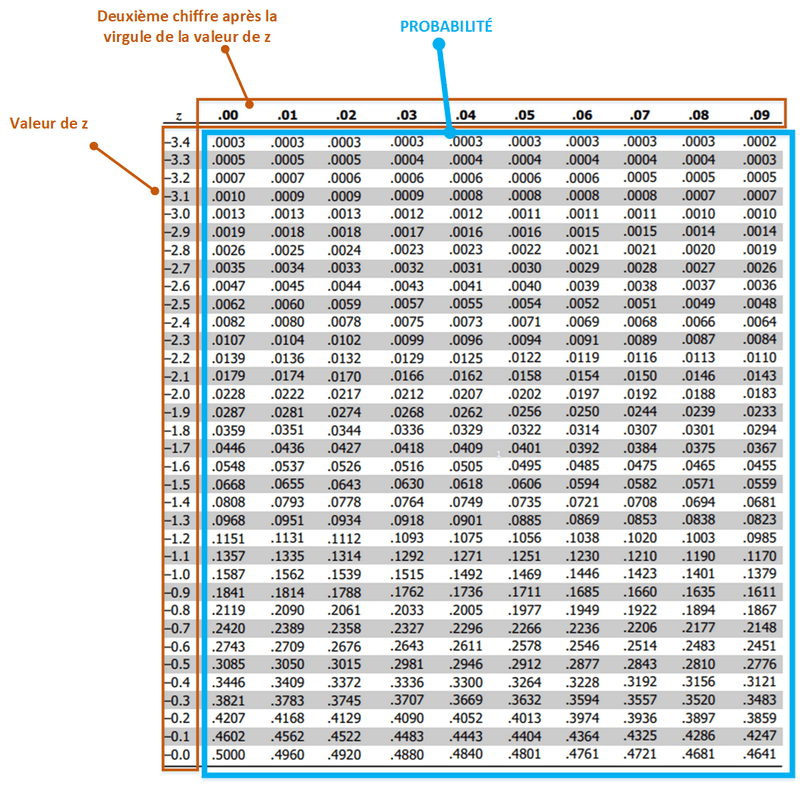 La loi normale principes et utilisation des tables - Table de loi normale centree reduite ...